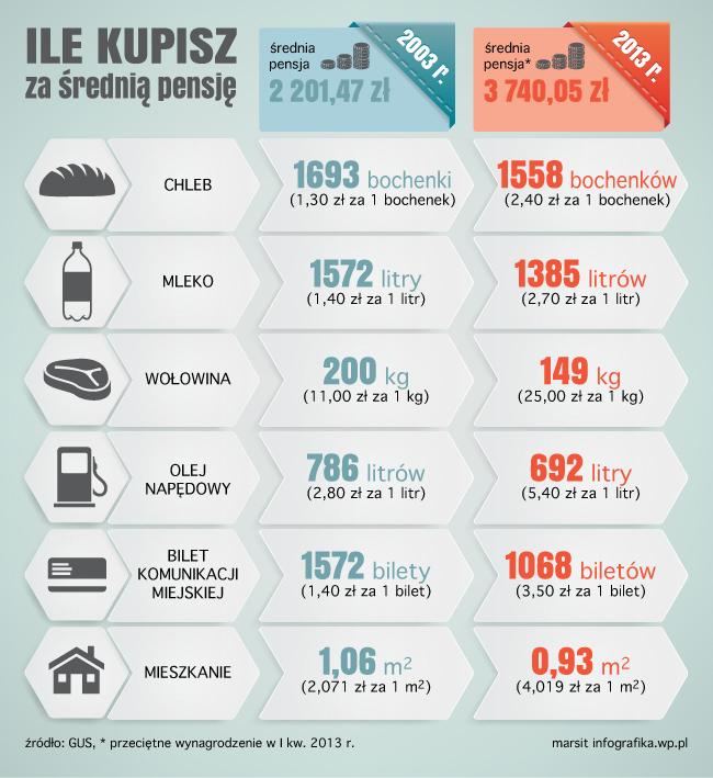 Ile kupisz za średnią pensję. Infografika. Źródło: infografika.wp.pl