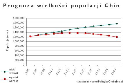 Prognoza_populacji_chiny_2050