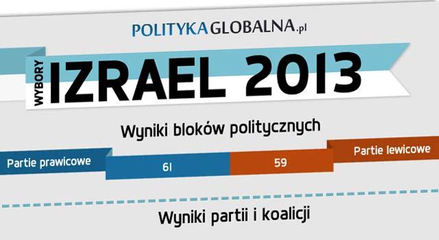 Izrael: wyniki wyborów parlamentarnych 2013 (Źródło: PolitykaGlobalna.pl)
