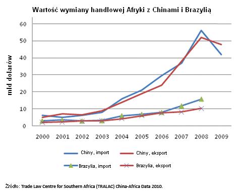 Wymiana handlowa Afryki z Brazylią i Chinami (M. Doliński/politykaglobalna.pl)