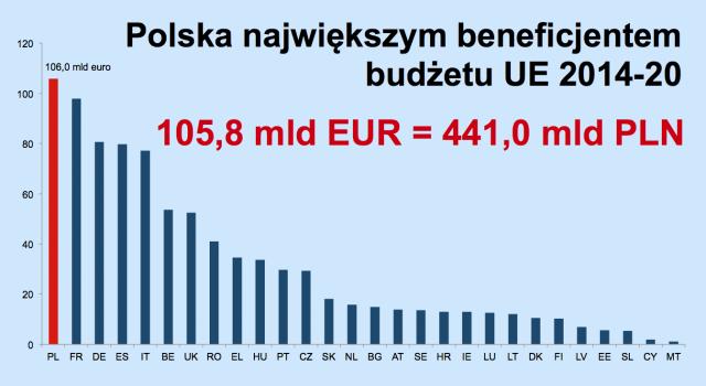 Budżet UE 2014-2020 - całość (źródło: KPRM.gov.pl)