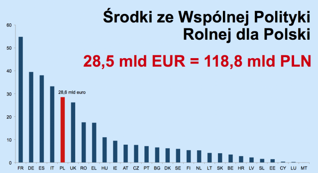 Budżet UE 2014-2020 - wspólna polityka rolna (źródło: KPRM.gov.pl)