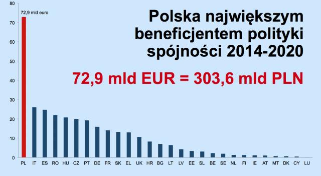 Budżet UE 2014-2020 - polityka spójności (źródło: KPRM.gov.pl)