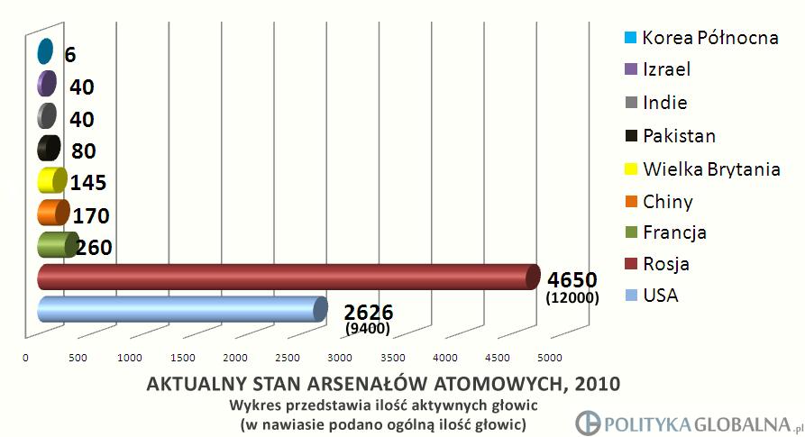 Dane za: Federation of American Scientists. Źródło: www.politykaglobalna.pl [KLIKNIJ ABY POWIĘKSZYĆ]
