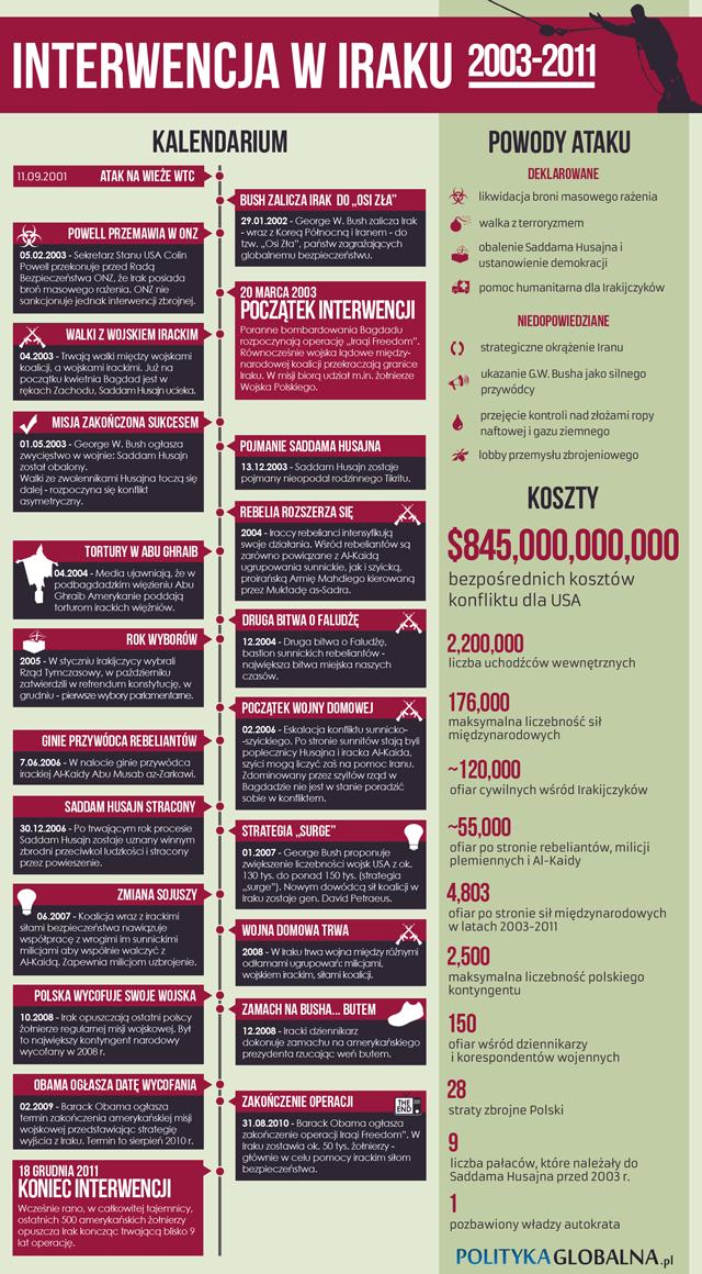 Interwencja w Iraku. Infografika