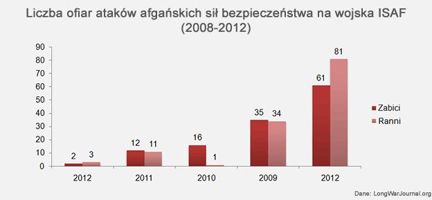 """Liczba ofiar ataków """"green on blue"""" 2008-12"""