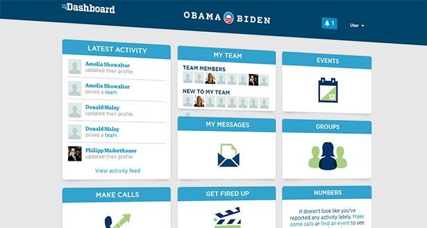 Dashboard (Źródło: politykaglobalna.pl)